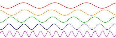 800px-Sine_waves_different_frequencies.svg.png