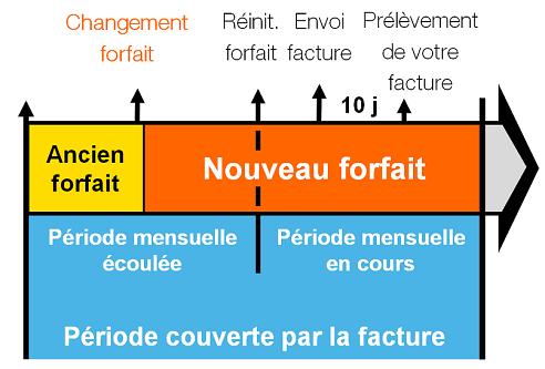 facture-mobile-apres-changement-forfait-chronologie-sosh.png