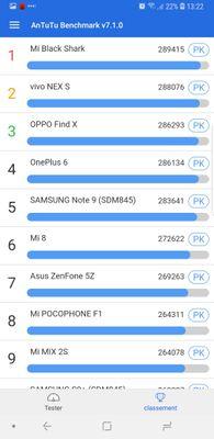 Samsung placé en 5e position