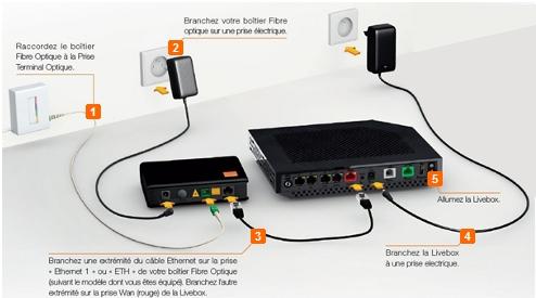 Installer la livebox play fibre sosh for Se raccorder a la fibre optique