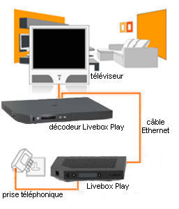 brancher le d codeur livebox play d codeur noir sosh. Black Bedroom Furniture Sets. Home Design Ideas