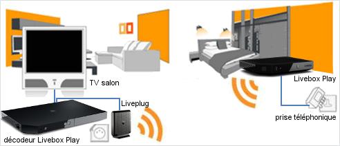 Brancher le d codeur tv loign d 39 une livebox sosh - Tv avec decodeur satellite integre ...