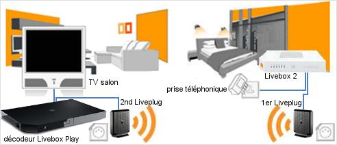 Brancher le d codeur tv loign d 39 une livebox sosh - Installation decodeur orange ...